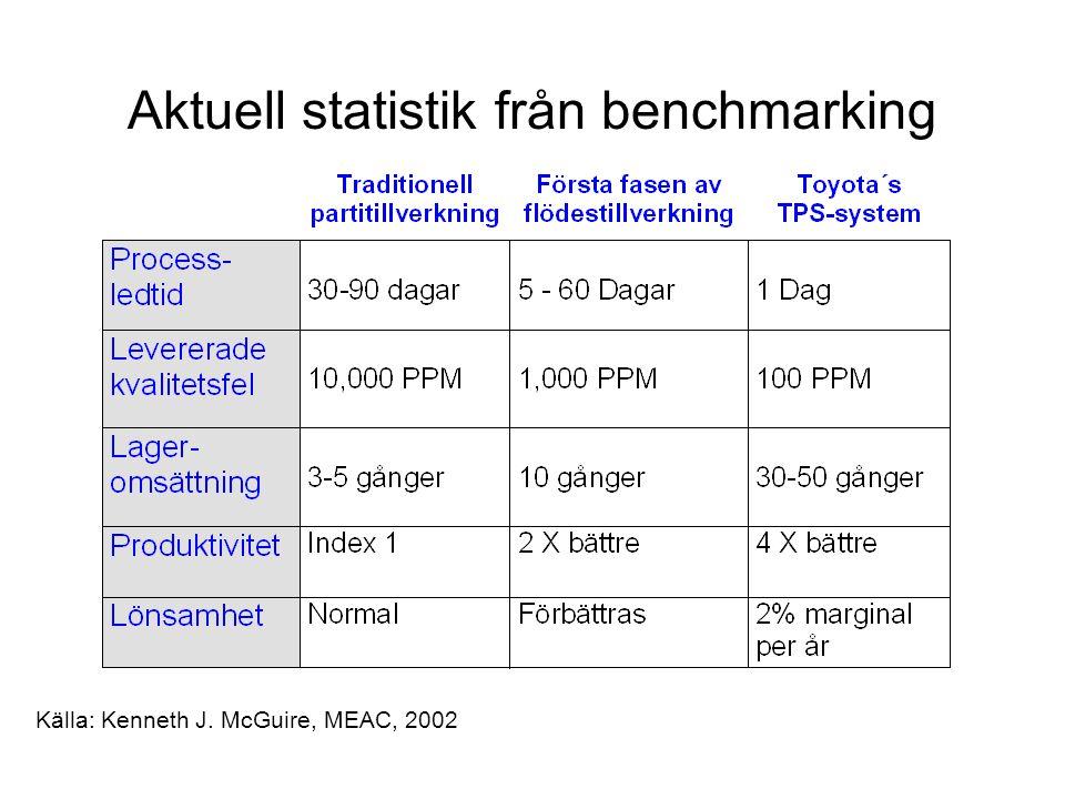 Aktuell statistik från benchmarking Källa: Kenneth J. McGuire, MEAC, 2002