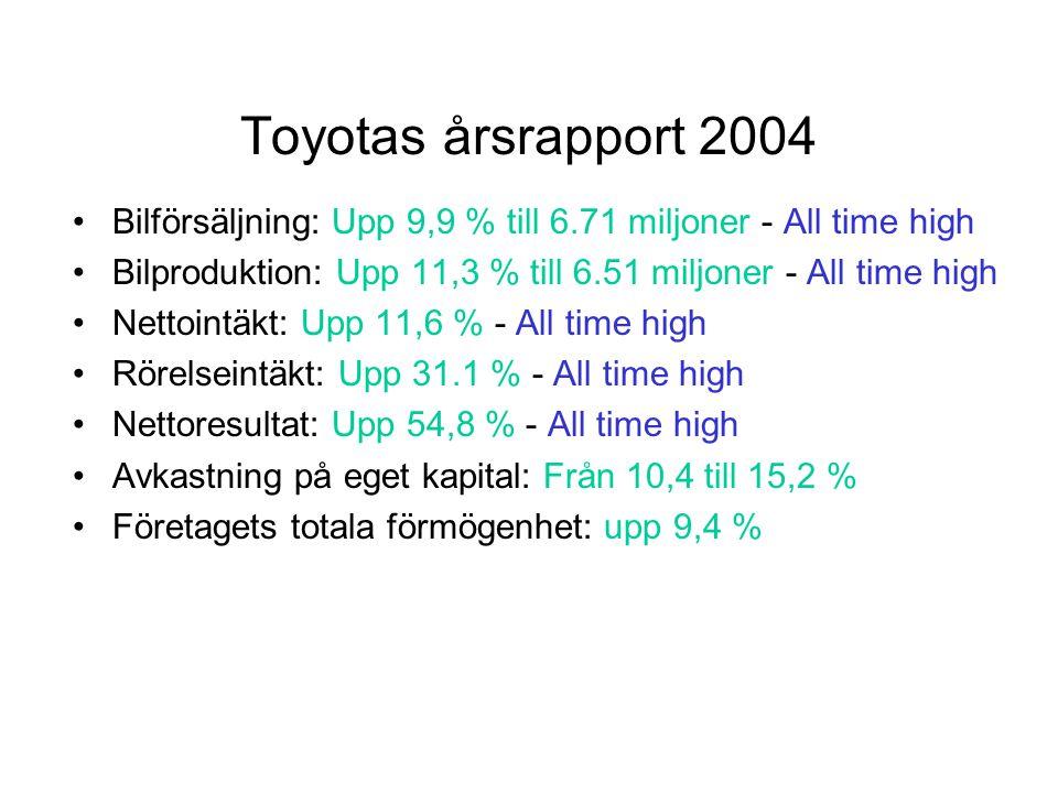 Toyotas årsrapport 2004 Bilförsäljning: Upp 9,9 % till 6.71 miljoner - All time high Bilproduktion: Upp 11,3 % till 6.51 miljoner - All time high Nettointäkt: Upp 11,6 % - All time high Rörelseintäkt: Upp 31.1 % - All time high Nettoresultat: Upp 54,8 % - All time high Avkastning på eget kapital: Från 10,4 till 15,2 % Företagets totala förmögenhet: upp 9,4 %