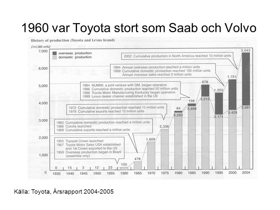 1960 var Toyota stort som Saab och Volvo Källa: Toyota, Årsrapport 2004-2005