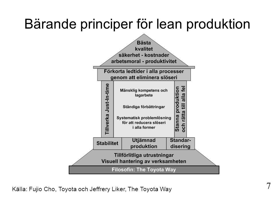 Källa: Fujio Cho, Toyota och Jeffrery Liker, The Toyota Way 7 Bärande principer för lean produktion