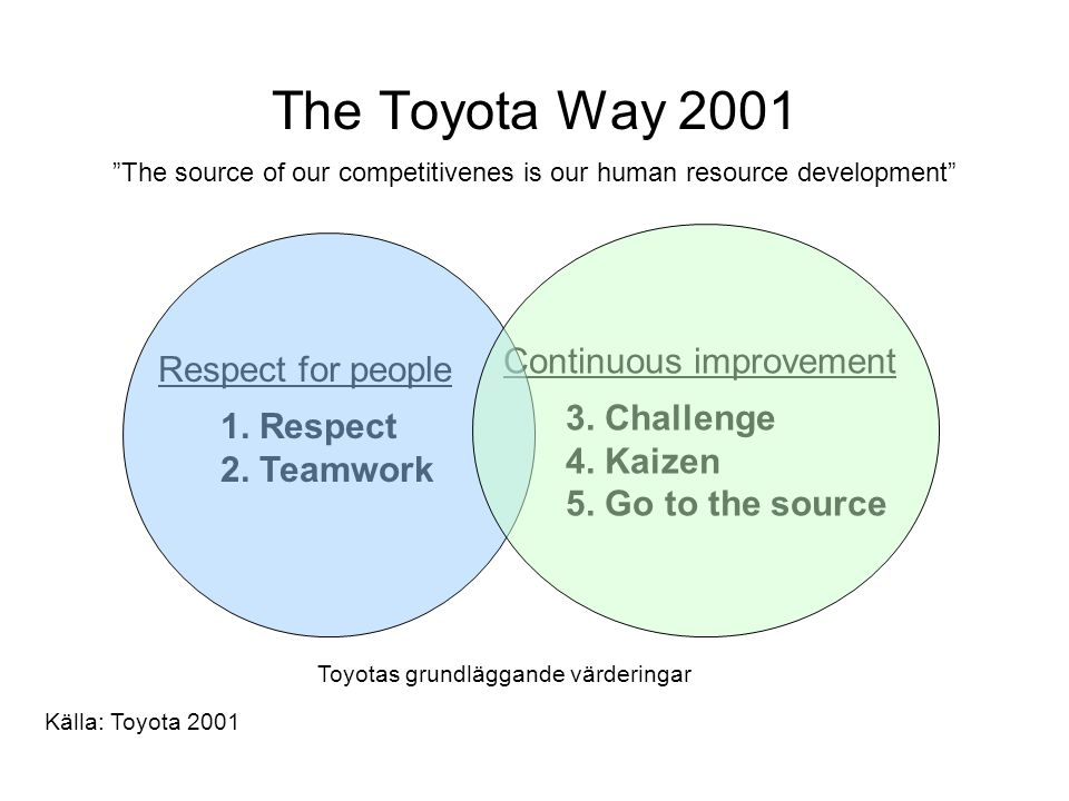 "The Toyota Way 2001 ""The source of our competitivenes is our human resource development"" Respect for people 1. Respect 2. Teamwork Continuous improvem"