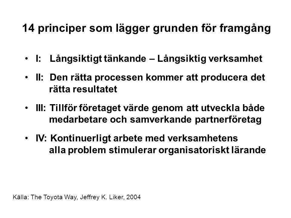 14 principer som lägger grunden för framgång I: Långsiktigt tänkande – Långsiktig verksamhet II: Den rätta processen kommer att producera det rätta resultatet III: Tillför företaget värde genom att utveckla både medarbetare och samverkande partnerföretag IV: Kontinuerligt arbete med verksamhetens alla problem stimulerar organisatoriskt lärande Källa: The Toyota Way, Jeffrey K.