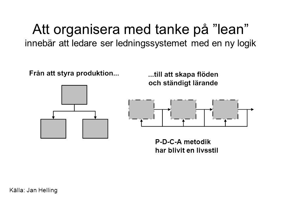 Att organisera med tanke på lean innebär att ledare ser ledningssystemet med en ny logik P-D-C-A metodik har blivit en livsstil Källa: Jan Helling