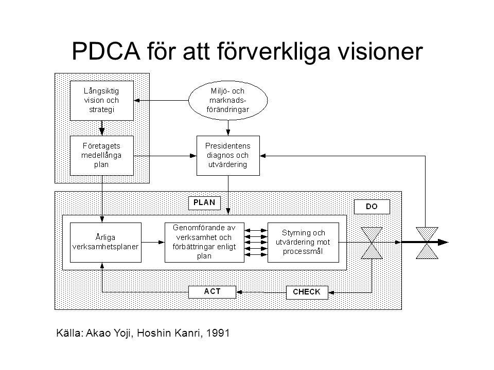 PDCA för att förverkliga visioner Källa: Akao Yoji, Hoshin Kanri, 1991