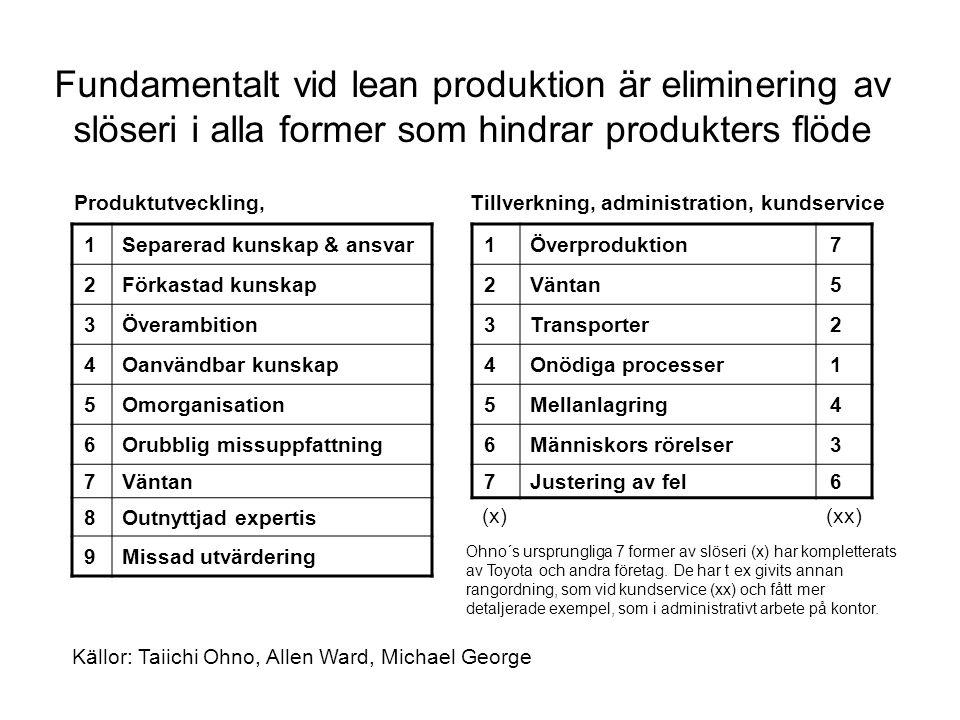 Fundamentalt vid lean produktion är eliminering av slöseri i alla former som hindrar produkters flöde 1Separerad kunskap & ansvar1Överproduktion7 2Förkastad kunskap2Väntan5 3Överambition3Transporter2 4Oanvändbar kunskap4Onödiga processer1 5Omorganisation5Mellanlagring4 6Orubblig missuppfattning6Människors rörelser3 7Väntan7Justering av fel6 8Outnyttjad expertis (x)(xx) 9Missad utvärdering Produktutveckling, Tillverkning, administration, kundservice Källor: Taiichi Ohno, Allen Ward, Michael George Ohno´s ursprungliga 7 former av slöseri (x) har kompletterats av Toyota och andra företag.