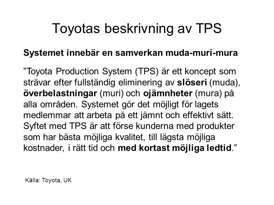 Toyotas beskrivning av TPS Systemet innebär en samverkan muda-muri-mura Toyota Production System (TPS) är ett koncept som strävar efter fullständig eliminering av slöseri (muda), överbelastningar (muri) och ojämnheter (mura) på alla områden.