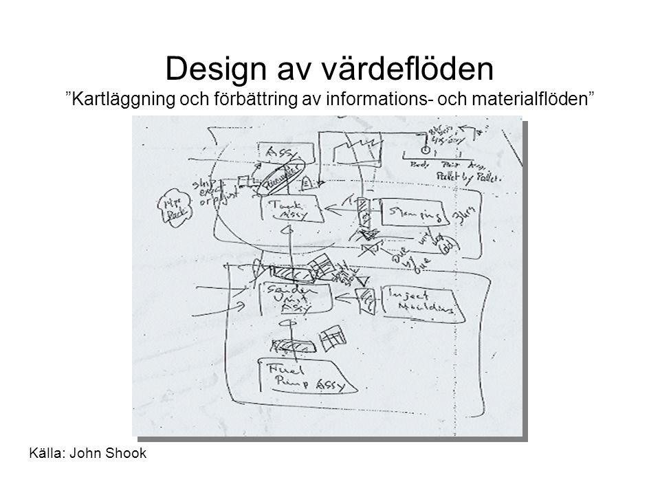 Design av värdeflöden Kartläggning och förbättring av informations- och materialflöden Källa: John Shook