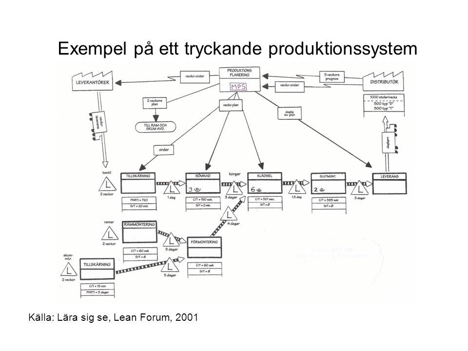 Exempel på ett tryckande produktionssystem Källa: Lära sig se, Lean Forum, 2001