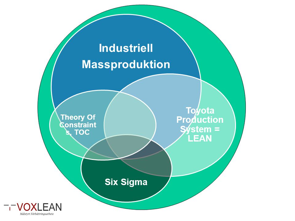 Industriell Massproduktion Toyota Production System = LEAN Six Sigma Theory Of Constraint s, TOC