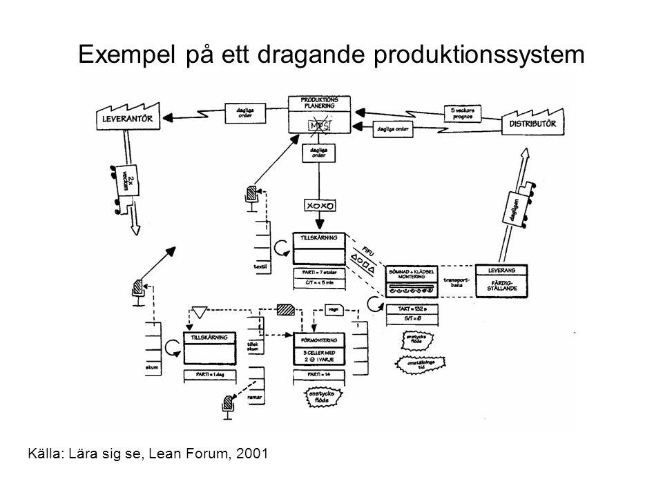 Exempel på ett dragande produktionssystem Källa: Lära sig se, Lean Forum, 2001