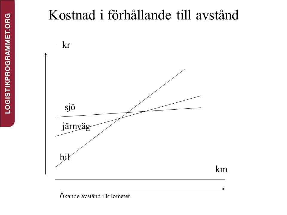 Kostnad i förhållande till avstånd Ökande avstånd i kilometer km kr sjö järnväg bil
