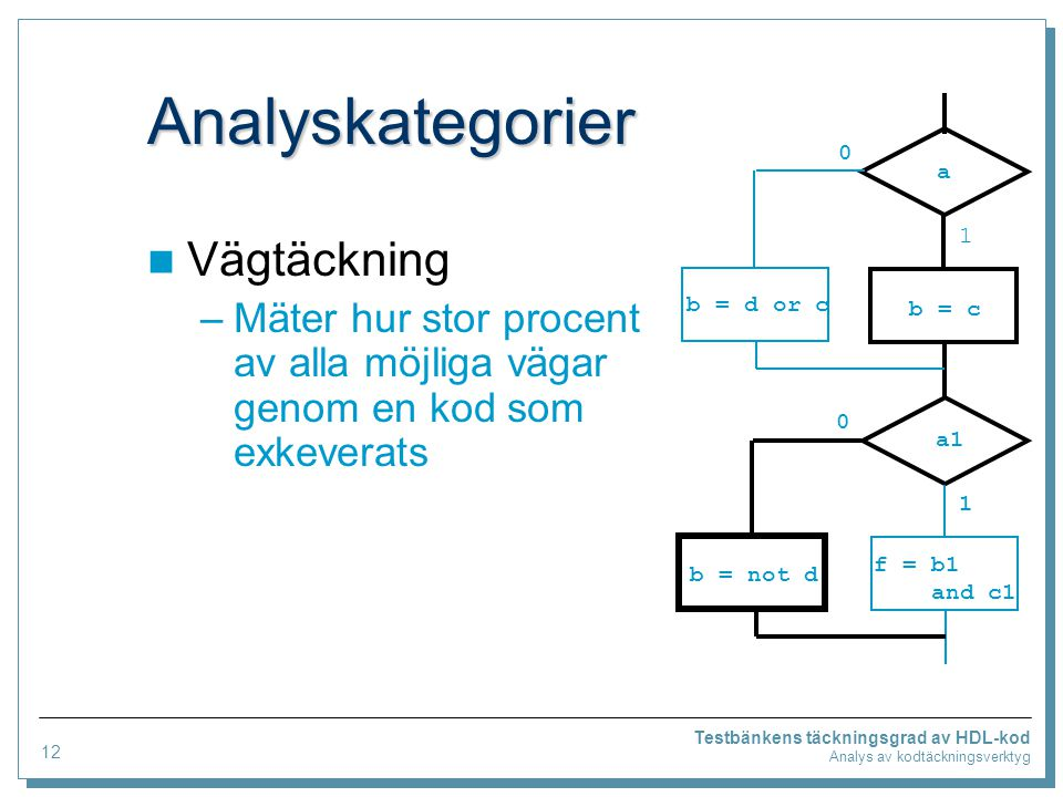 Analyskategorier Vägtäckning –Mäter hur stor procent av alla möjliga vägar genom en kod som exkeverats Testbänkens täckningsgrad av HDL-kod Analys av kodtäckningsverktyg a a1 f = b1 and c1 b = not d b = d or c b = c 0 1 0 1 12