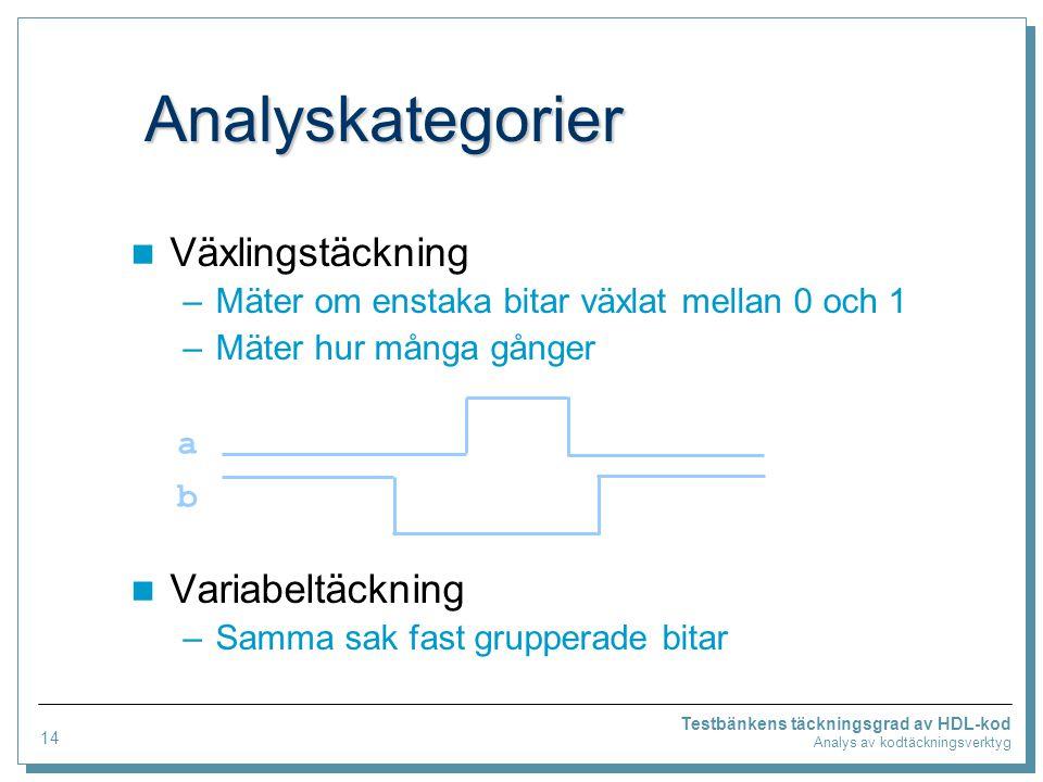 Analyskategorier Växlingstäckning –Mäter om enstaka bitar växlat mellan 0 och 1 –Mäter hur många gånger Variabeltäckning –Samma sak fast grupperade bitar Testbänkens täckningsgrad av HDL-kod Analys av kodtäckningsverktyg abab 14