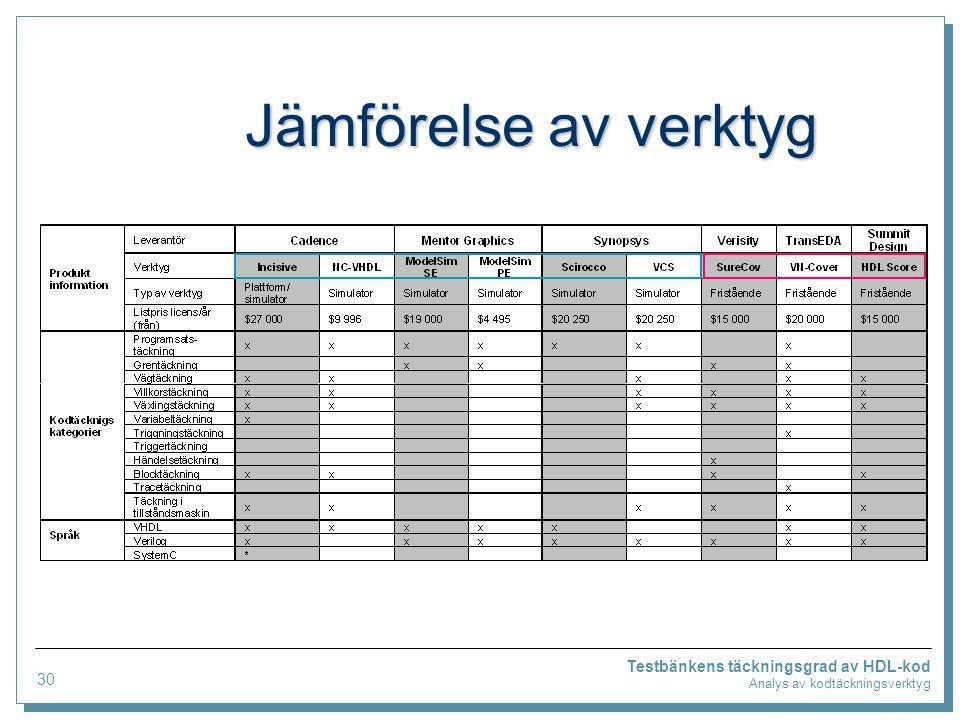 Testbänkens täckningsgrad av HDL-kod Analys av kodtäckningsverktyg Jämförelse av verktyg 30