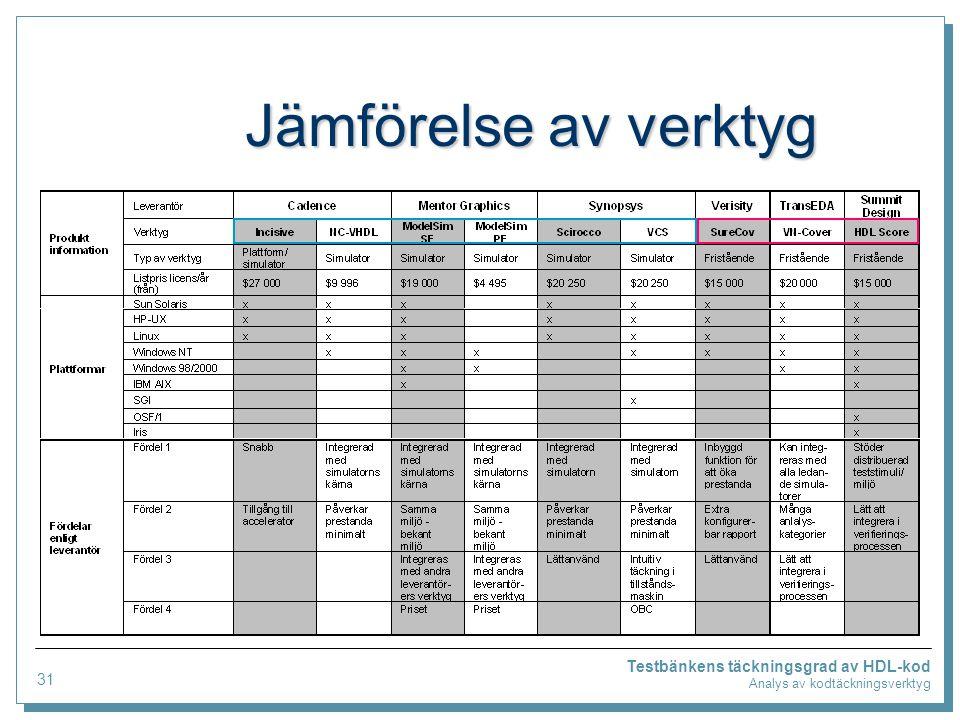Testbänkens täckningsgrad av HDL-kod Analys av kodtäckningsverktyg Jämförelse av verktyg 31