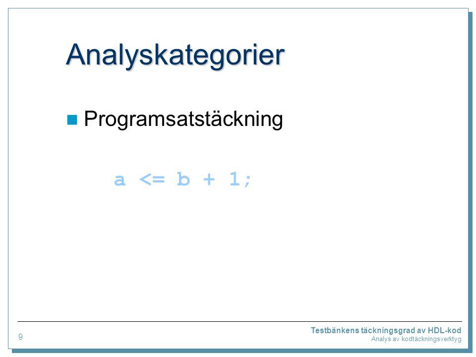 Analyskategorier Blocktäckning –Kodsekvens utan grenar –Första raden exekveras –Blocket exekveras Testbänkens täckningsgrad av HDL-kod Analys av kodtäckningsverktyg 10