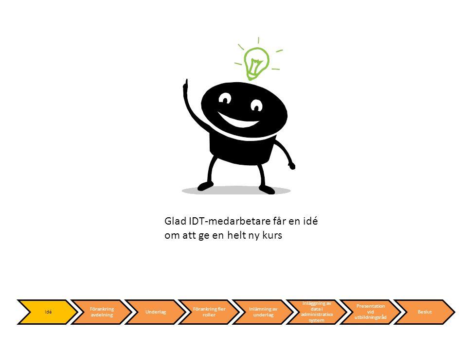 Den glade IDT:aren går in till sin avdelningschef och presenterar sin nya kursidé Idé Förankring avdelning Underlag Förankring fler roller Inlämning av underlag Inläggning av data i administrativa system Presentation vid utbildningsråd Beslut