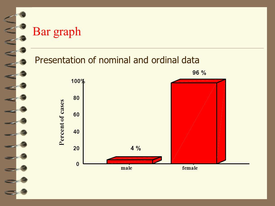 Univariate analysis. Graphs Most effective way to describe, explore and summarize a set of numbers  bar graph  pie  histogram