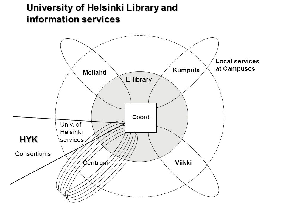 E-library University of Helsinki Library and information services Centrum Local services at Campuses Meilahti Kumpula Viikki HYK Coord. Univ. of Helsi