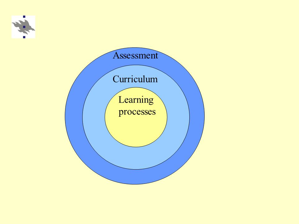 Learning processes Curriculum Assessment