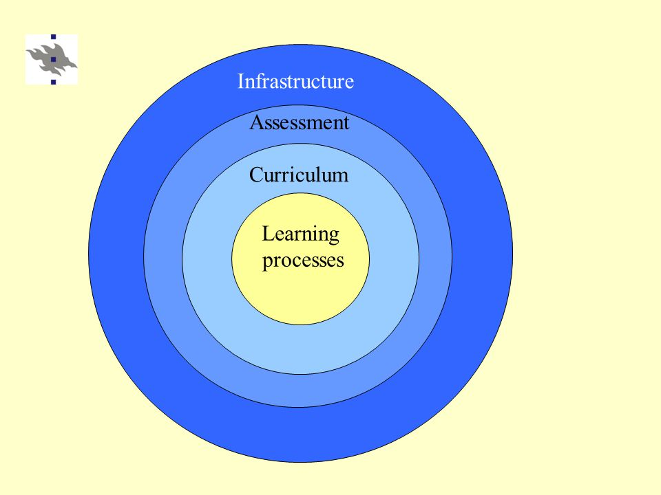 Learning processes Curriculum Assessment Infrastructure