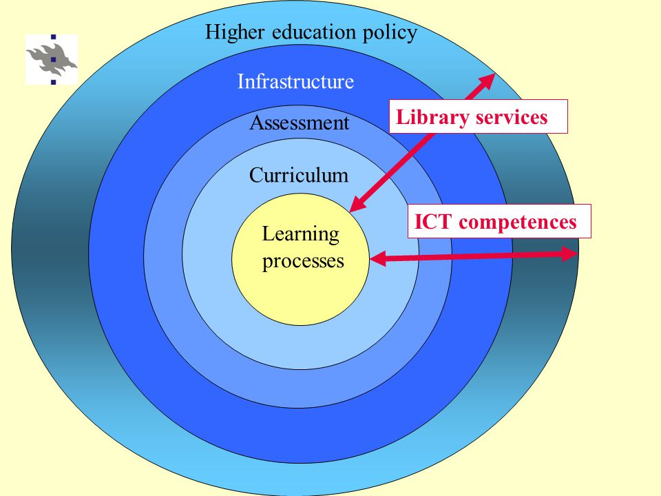 Learning processes Curriculum Assessment Infrastructure Higher education policy ICT competences Library services