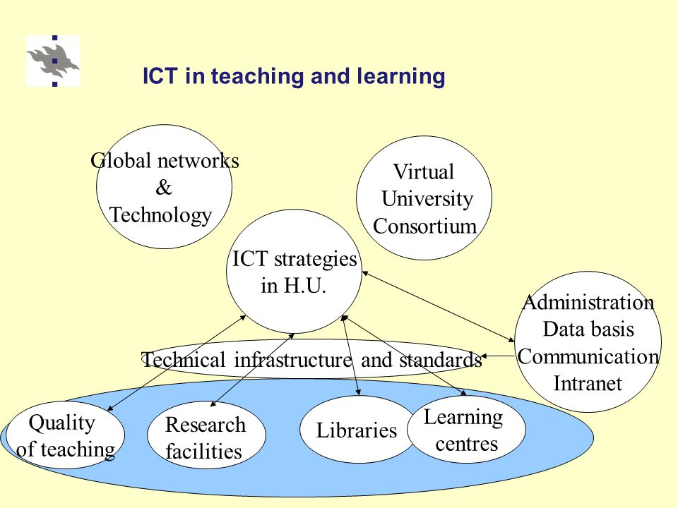 ICT in teaching and learning ICT strategies in H.U.
