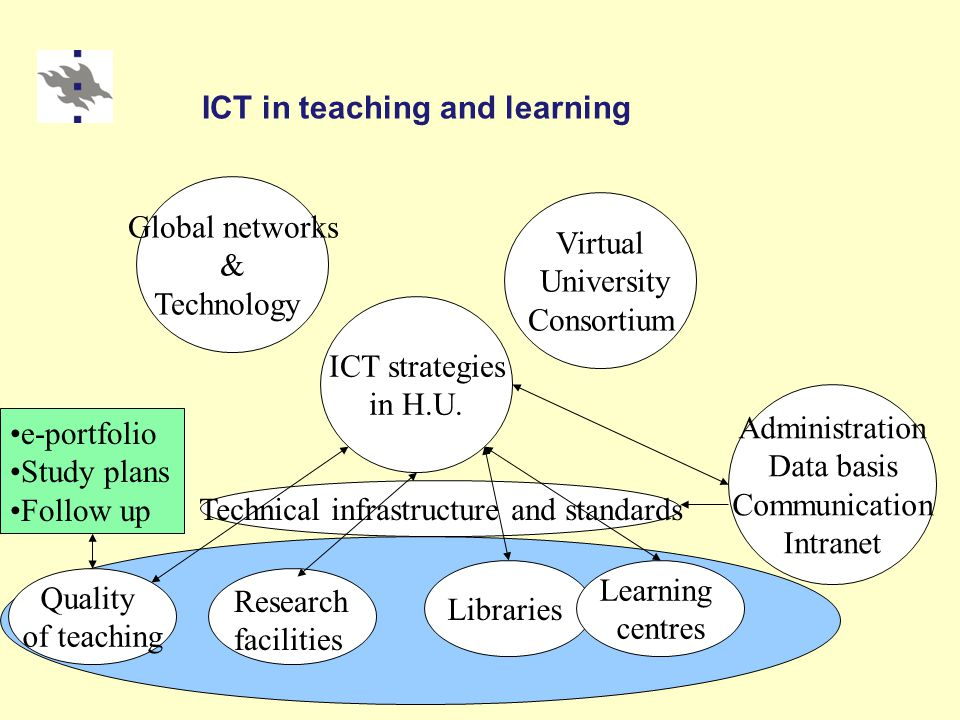 ICT in teaching and learning ICT strategies in H.U. Global networks & Technology Virtual University Consortium Quality of teaching Libraries Learning