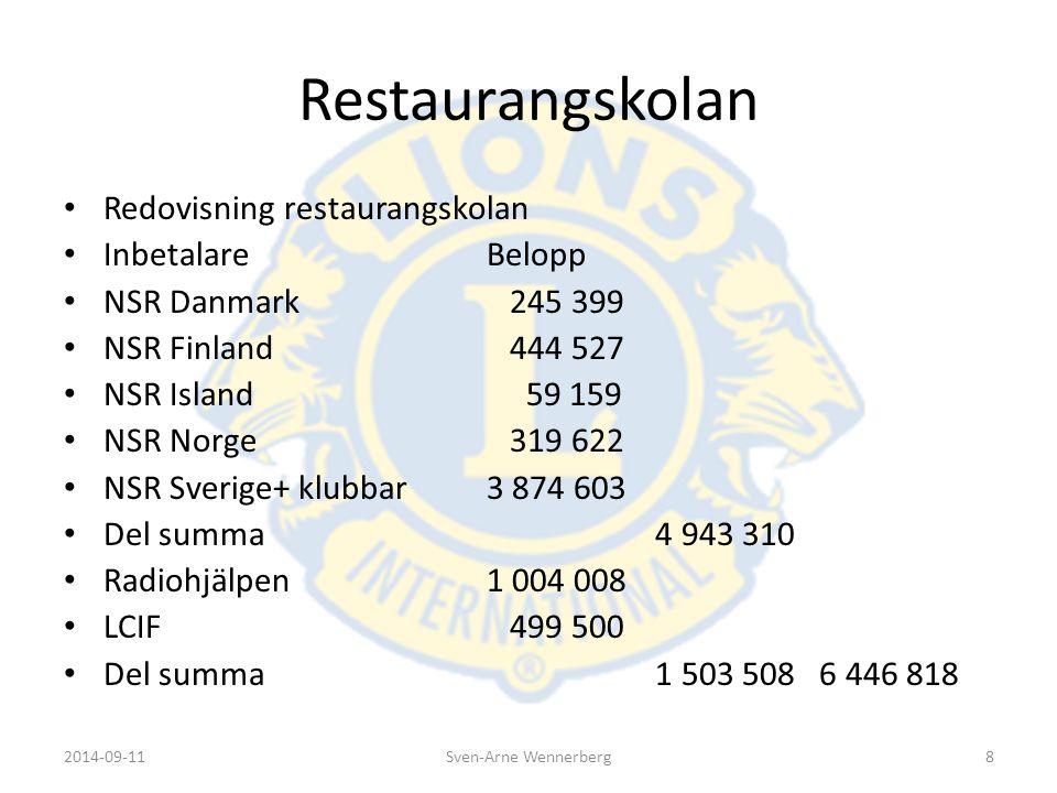 Restaurangskolan Redovisning restaurangskolan Byggkostnader 4 961 123 Resor,övrigt 98 795 Extra Bygg kost.