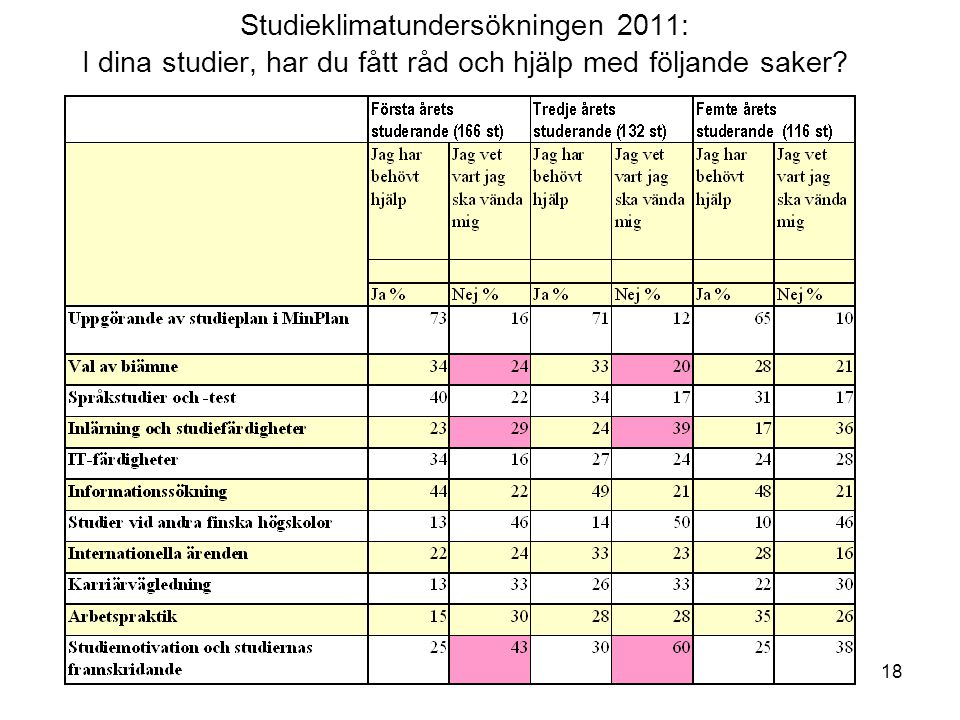 18 Studieklimatundersökningen 2011: I dina studier, har du fått råd och hjälp med följande saker?