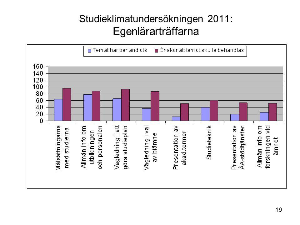 19 Studieklimatundersökningen 2011: Egenlärarträffarna