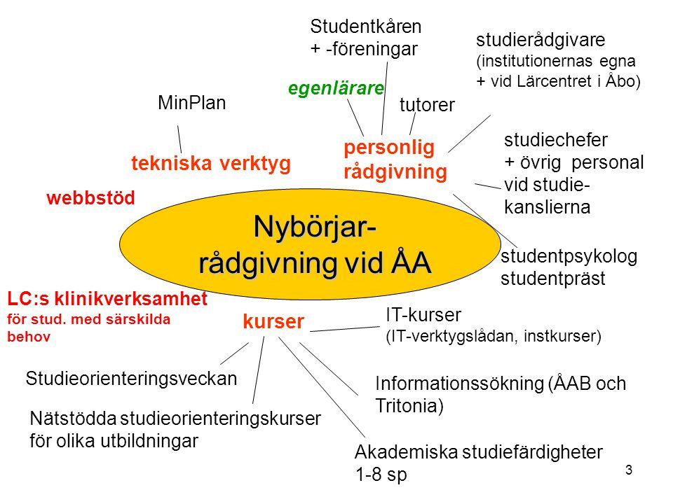 34 Studieplanen i MinPlan Begrepp i studieplanen –Programplan innehåller studiernas struktur för hela examen, huvudämne och ev.
