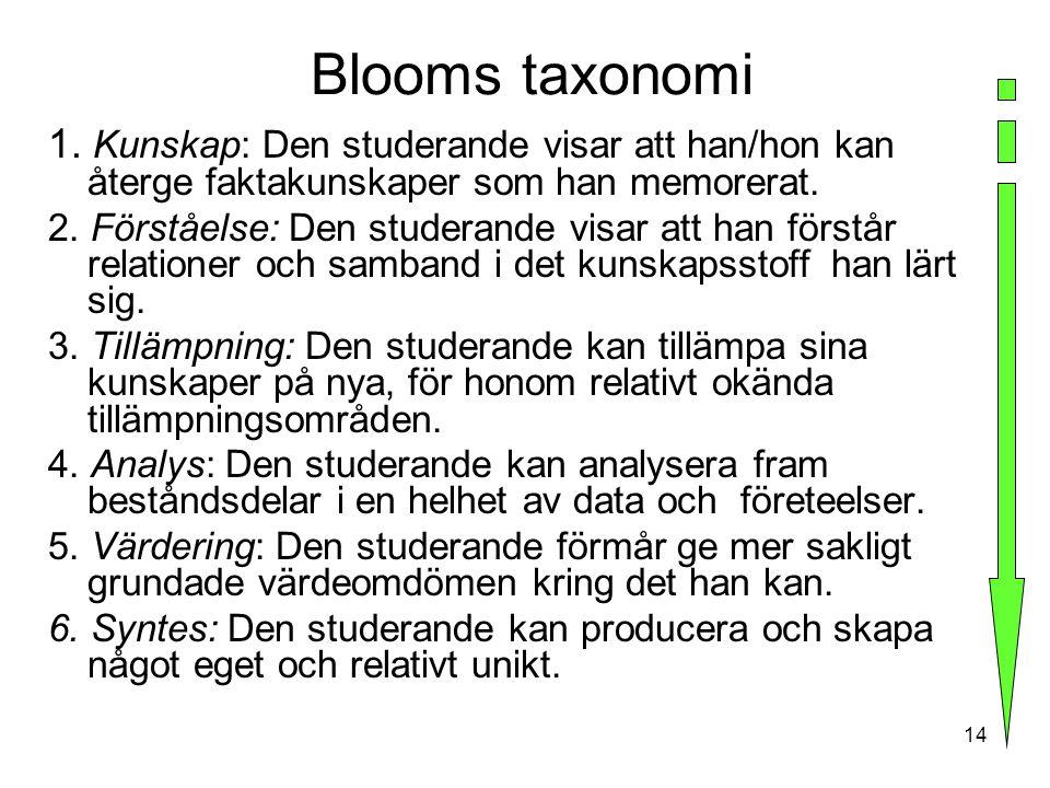 14 Blooms taxonomi 1. Kunskap: Den studerande visar att han/hon kan återge faktakunskaper som han memorerat. 2. Förståelse: Den studerande visar att h