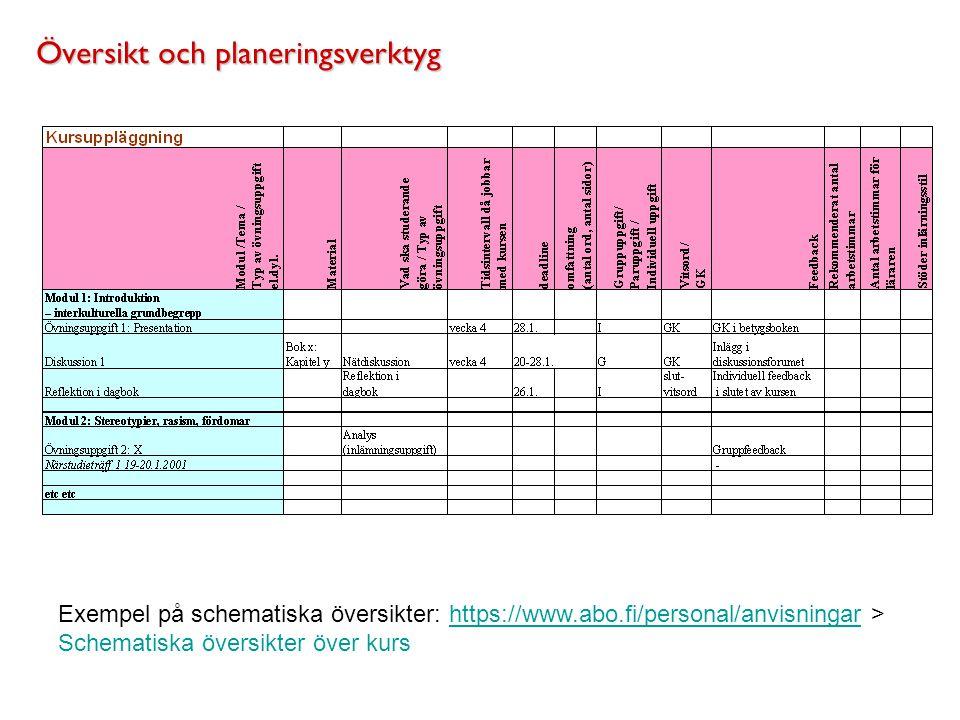 Översikt och planeringsverktyg Exempel på schematiska översikter: https://www.abo.fi/personal/anvisningar > Schematiska översikter över kurshttps://ww