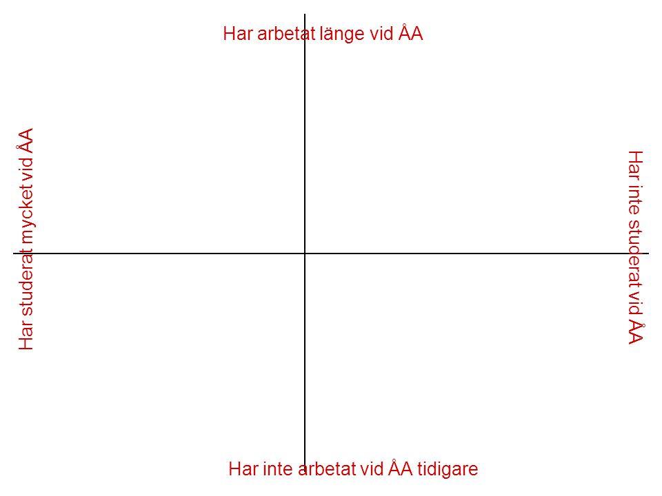 Har arbetat länge vid ÅA Har studerat mycket vid ÅA Har inte arbetat vid ÅA tidigare Har inte studerat vid ÅA