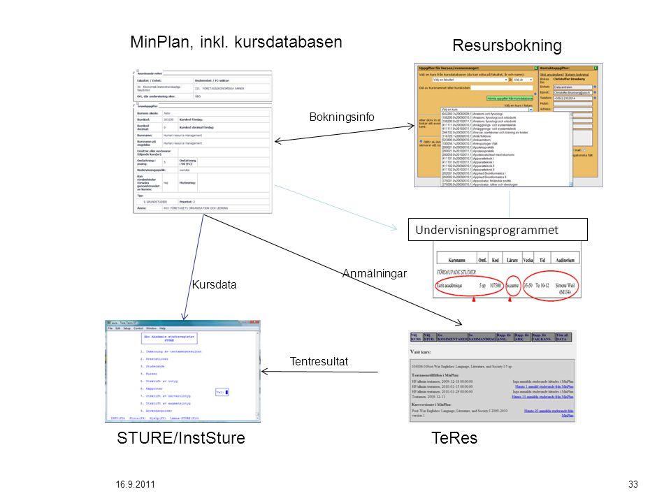 16.9.201133 MinPlan, inkl. kursdatabasen STURE/InstStureTeRes Resursbokning Bokningsinfo Kursdata Tentresultat Anmälningar Undervisningsprogrammet