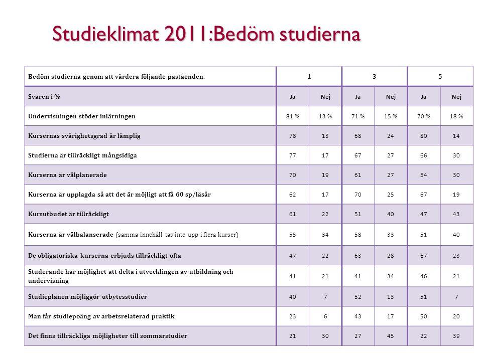 Studieklimat 2011:Bedöm studierna Bedöm studierna genom att värdera följande påståenden.135 Svaren i % JaNejJaNejJaNej Undervisningen stöder inlärning
