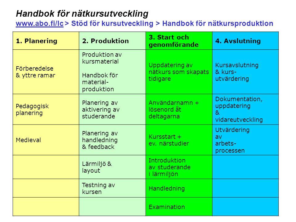 36 1. Planering2. Produktion 3. Start och genomförande 4. Avslutning Förberedelse & yttre ramar Produktion av kursmaterial Handbok för material- produ