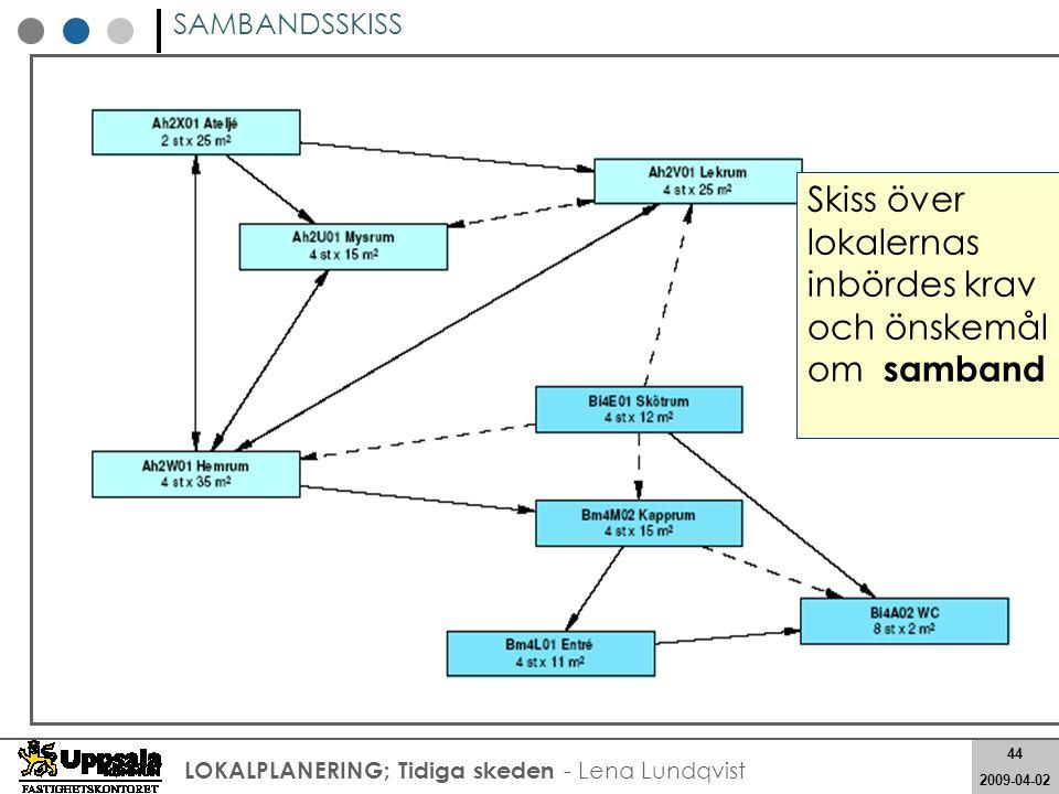 44 2008-05-21 44 2009-04-02 LOKALPLANERING; Tidiga skeden - Lena Lundqvist SAMBANDSSKISS Skiss över lokalernas inbördes krav och önskemål om samband