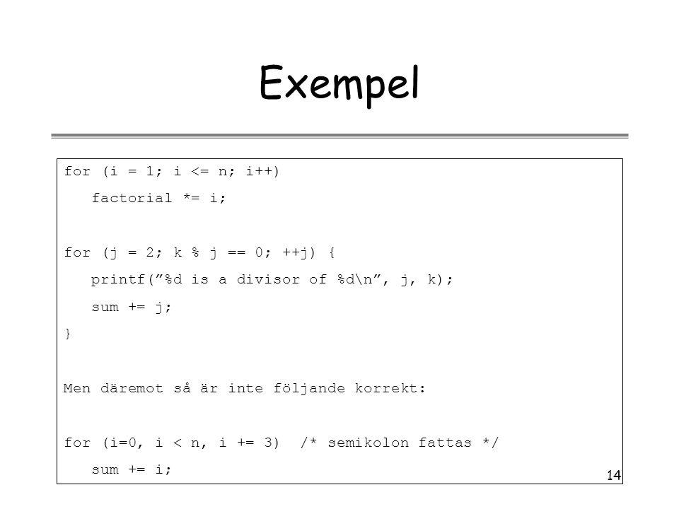 "14 Exempel for (i = 1; i <= n; i++) factorial *= i; for (j = 2; k % j == 0; ++j) { printf(""%d is a divisor of %d\n"", j, k); sum += j; } Men däremot så"