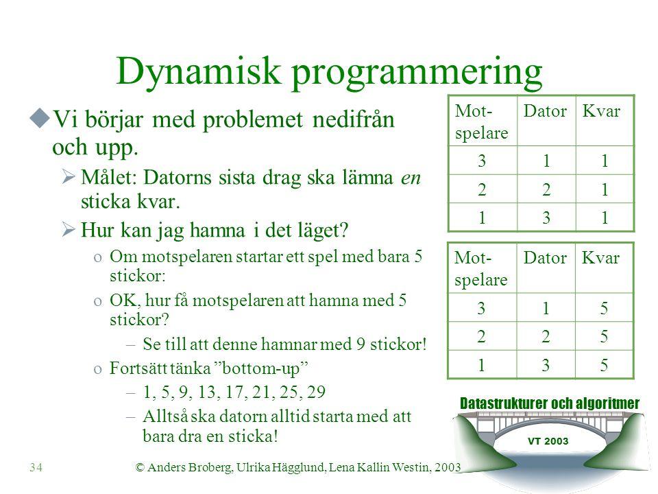 Datastrukturer och algoritmer VT 2003 34© Anders Broberg, Ulrika Hägglund, Lena Kallin Westin, 2003 Dynamisk programmering  Vi börjar med problemet nedifrån och upp.