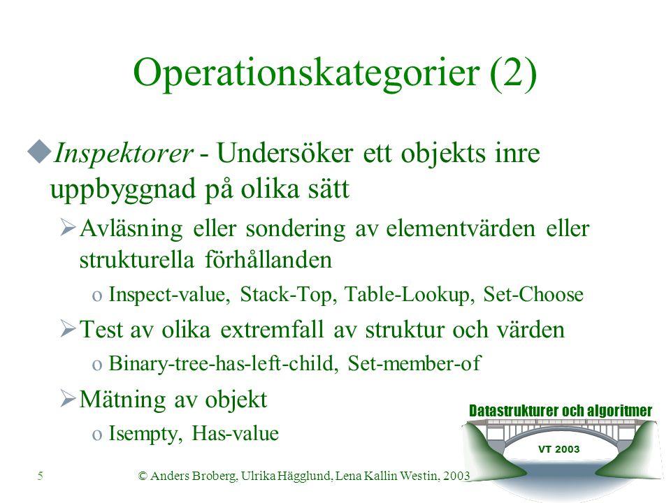 Datastrukturer och algoritmer VT 2003 5© Anders Broberg, Ulrika Hägglund, Lena Kallin Westin, 2003 Operationskategorier (2)  Inspektorer - Undersöker ett objekts inre uppbyggnad på olika sätt  Avläsning eller sondering av elementvärden eller strukturella förhållanden oInspect-value, Stack-Top, Table-Lookup, Set-Choose  Test av olika extremfall av struktur och värden oBinary-tree-has-left-child, Set-member-of  Mätning av objekt oIsempty, Has-value