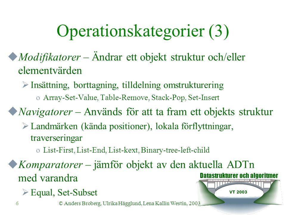 Datastrukturer och algoritmer VT 2003 6© Anders Broberg, Ulrika Hägglund, Lena Kallin Westin, 2003 Operationskategorier (3)  Modifikatorer – Ändrar ett objekt struktur och/eller elementvärden  Insättning, borttagning, tilldelning omstrukturering oArray-Set-Value, Table-Remove, Stack-Pop, Set-Insert  Navigatorer – Används för att ta fram ett objekts struktur  Landmärken (kända positioner), lokala förflyttningar, traverseringar oList-First, List-End, List-kext, Binary-tree-left-child  Komparatorer – jämför objekt av den aktuella ADTn med varandra  Equal, Set-Subset