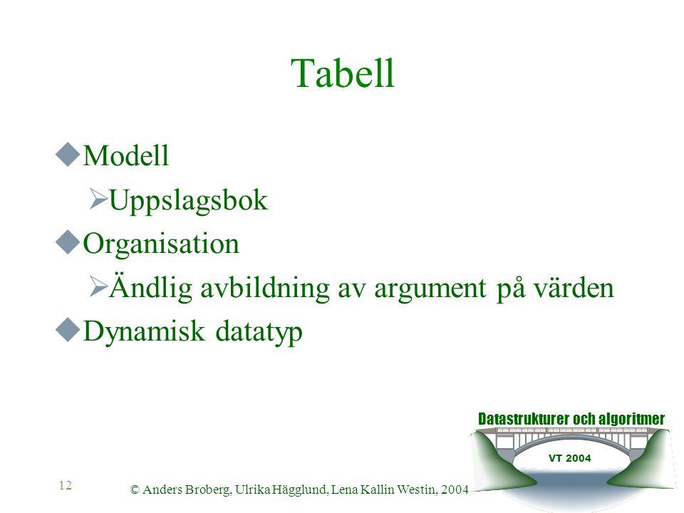 Datastrukturer och algoritmer VT 2004 © Anders Broberg, Ulrika Hägglund, Lena Kallin Westin, 2004 12 Tabell  Modell  Uppslagsbok  Organisation  Än