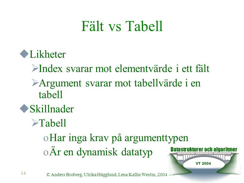 Datastrukturer och algoritmer VT 2004 © Anders Broberg, Ulrika Hägglund, Lena Kallin Westin, 2004 14 Fält vs Tabell  Likheter  Index svarar mot elem
