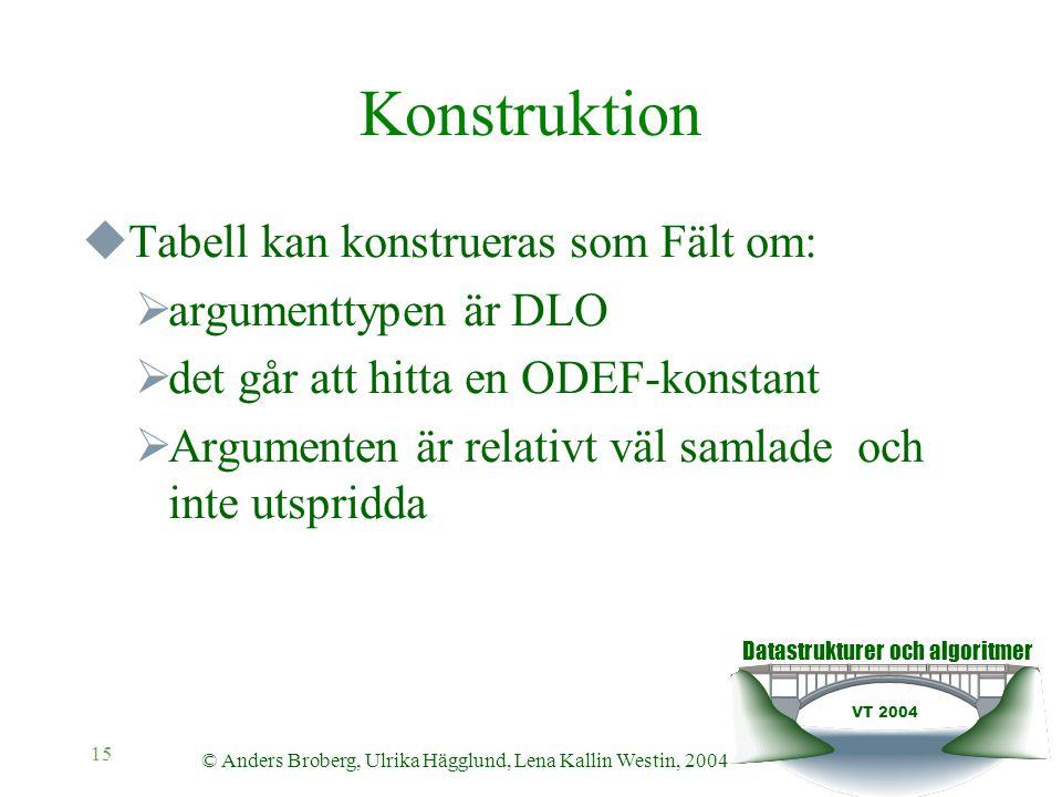 Datastrukturer och algoritmer VT 2004 © Anders Broberg, Ulrika Hägglund, Lena Kallin Westin, 2004 15 Konstruktion  Tabell kan konstrueras som Fält om