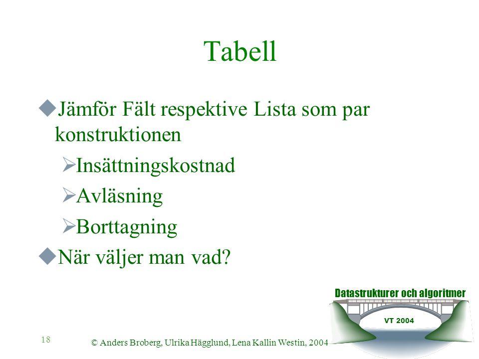 Datastrukturer och algoritmer VT 2004 © Anders Broberg, Ulrika Hägglund, Lena Kallin Westin, 2004 18 Tabell  Jämför Fält respektive Lista som par kon