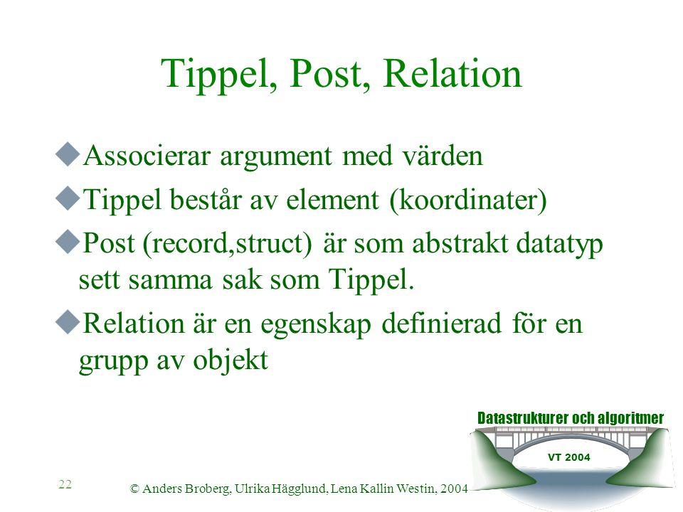 Datastrukturer och algoritmer VT 2004 © Anders Broberg, Ulrika Hägglund, Lena Kallin Westin, 2004 22 Tippel, Post, Relation  Associerar argument med