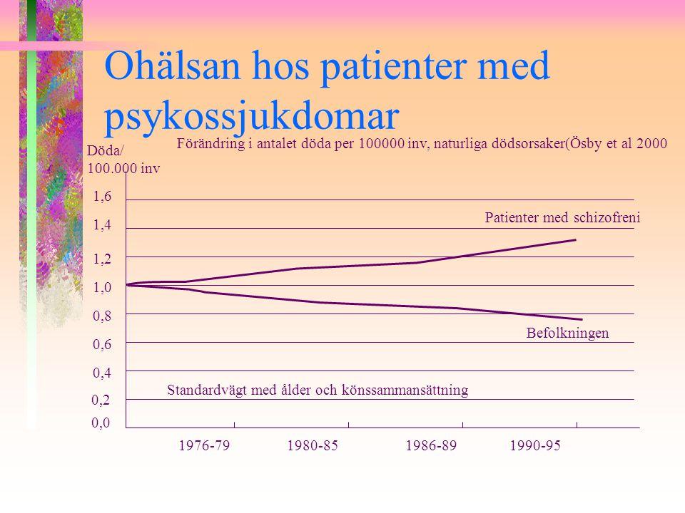 Dödlighet i somatisk sjukdom för patienter med schizofreni jmf med befolkningen Hjärta-kärlsjukdomar 2,3/2.1 Lungsjukdom 3.2/2.7 Magtarmsjukdom 2.5/2.1 Ösby et al 2000