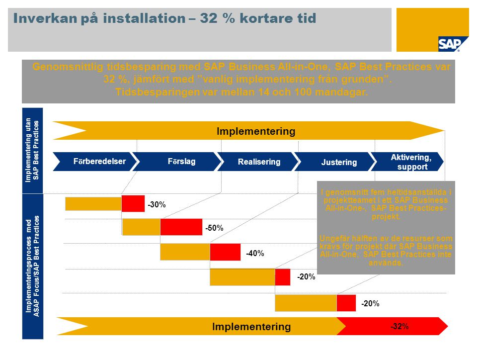 Inverkan på installation – 32 % kortare tid Genomsnittlig tidsbesparing med SAP Business All-in-One, SAP Best Practices var 32 %, jämfört med vanlig implementering från grunden .